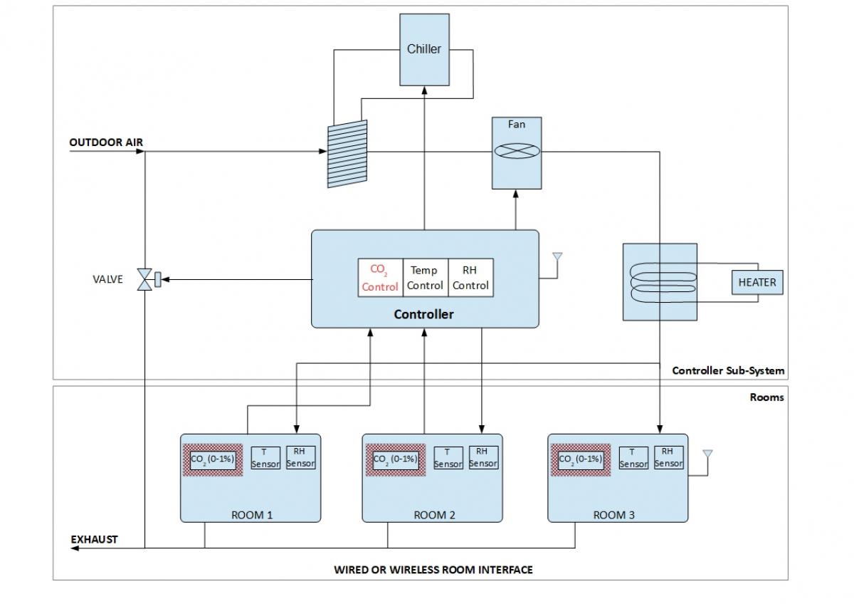 空气质量和暖通空调(HVAC)